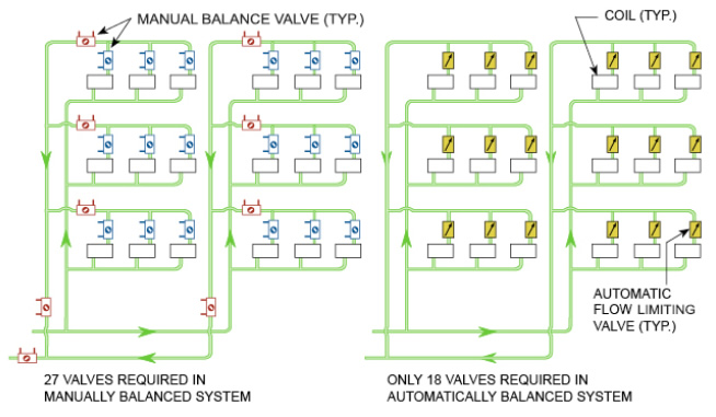 Manual Valves Compared to Automatic Flow Valves Diagram