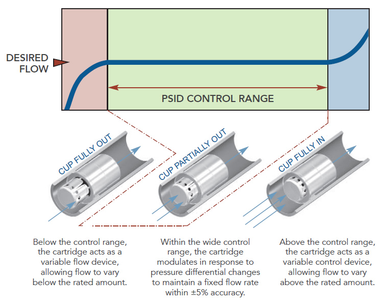 Griswold Controls Automatic Flow Control